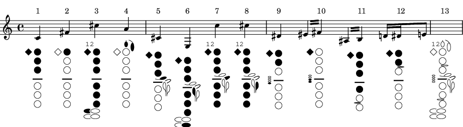 Clarinet fingering chart and tablatures – Clarinet Fingering Chart